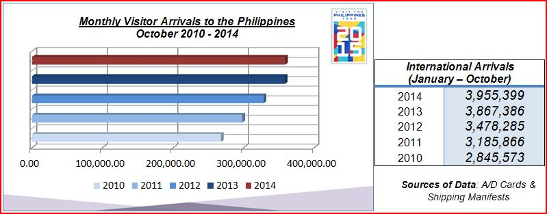 Department of Tourism - Monthly Tourist Arrivals 2014