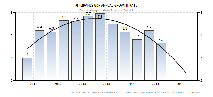 Philippines GDP growth annual - forecast