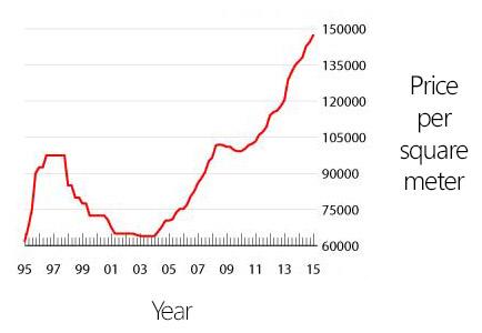 price per square of condos in Makati CBD (2004 - 2015)